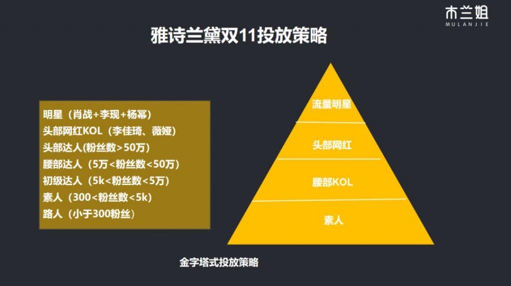 鸟哥笔记,广告营销,成金兰,营销,传播,策略