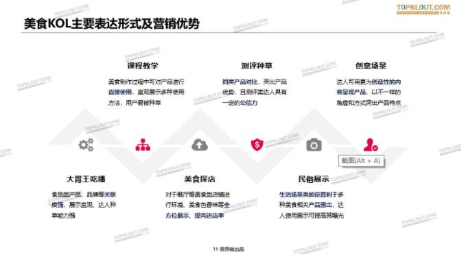 鸟哥笔记,新媒体运营,TopKlout克劳锐,视频工具,新媒体营销