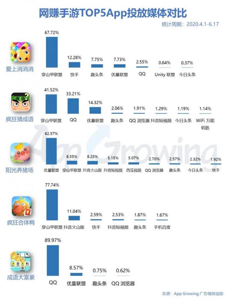 鸟哥笔记,广告营销,App Growing,广告,广告营销