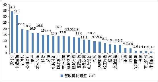 """019年A股年报解析:房地产一枝独秀,汽车盈利能力垫底"""""""