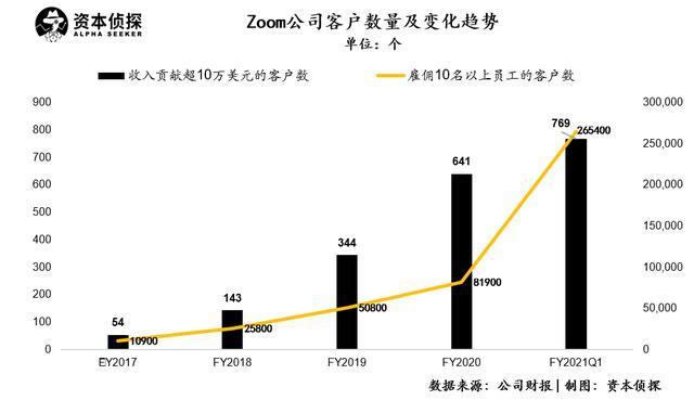 风口下的zoom:一季度净利同比猛涨11倍,但巨头的围猎也在紧逼