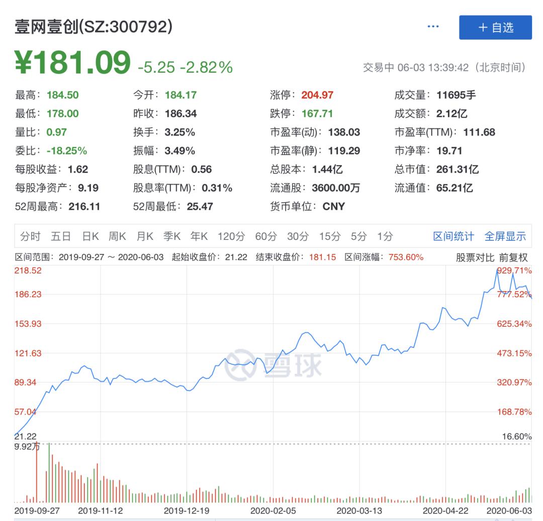 老玩家股价翻八倍,张大奕入局抢市场,电商代运营是一门怎么样的生意?
