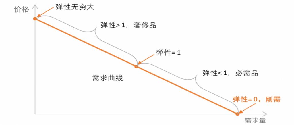 鸟哥笔记,,刘润,策略,团队管理,策略