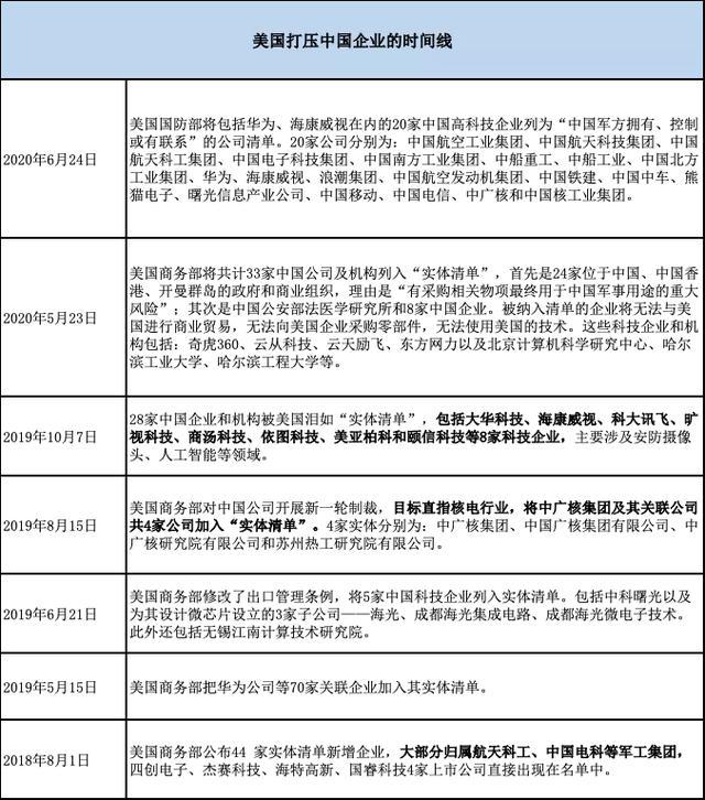 """50多家中国企业被美国""""霸凌"""",背后涉及200多家投资机构"""""""