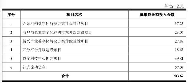 """京东数科IPO:三成业务靠京东""""输血"""",金条白条营收占比超四成"""