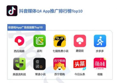 七猫阅读在抖音2019Q4广告投放APP中排名前5,图源App Growing广告投放数据