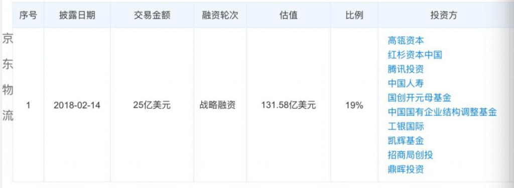 """成立""""天强"""",刘强东章泽天再续公司""""姻缘"""",""""京东系""""最大赢家你意想不到"""